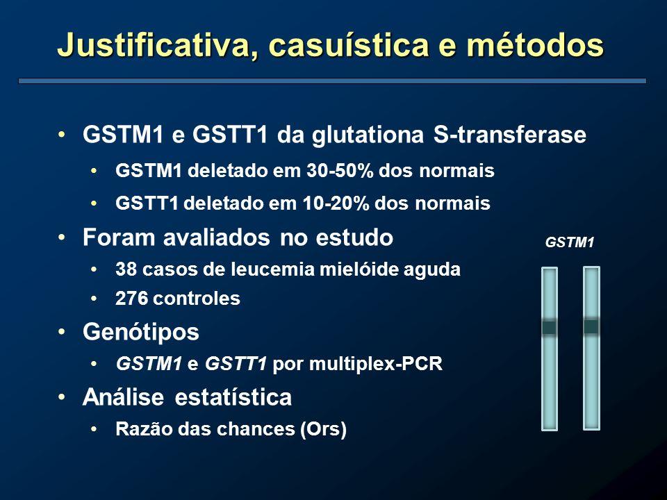 GSTM1 e GSTT1 da glutationa S-transferase GSTM1 deletado em 30-50% dos normais GSTT1 deletado em 10-20% dos normais Foram avaliados no estudo 38 casos