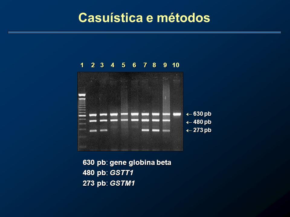 630 pb 630 pb 480 pb 273 pb 480 pb 273 pb 630 pb gene globina beta 630 pb: gene globina beta 480 pb GSTT1 480 pb: GSTT1 273 pb GSTM1 273 pb: GSTM1 1 2