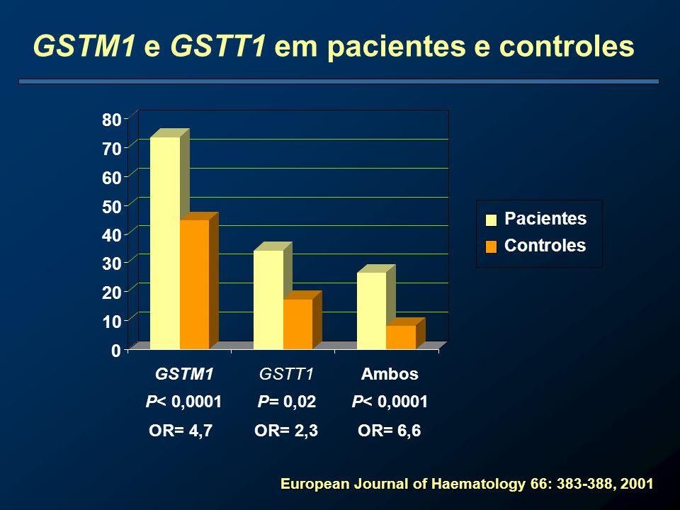 0 10 20 30 40 50 60 70 80 GSTM1 P< 0,0001 GSTT1 P= 0,02 Ambos P< 0,0001 Pacientes Controles OR= 4,7 OR= 2,3 OR= 6,6 GSTM1 e GSTT1 em pacientes e contr