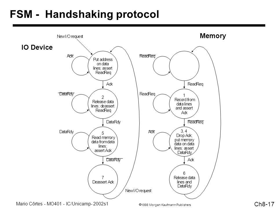 1998 Morgan Kaufmann Publishers Mario Côrtes - MO401 - IC/Unicamp- 2002s1 Ch8-17 FSM - Handshaking protocol IO Device Memory