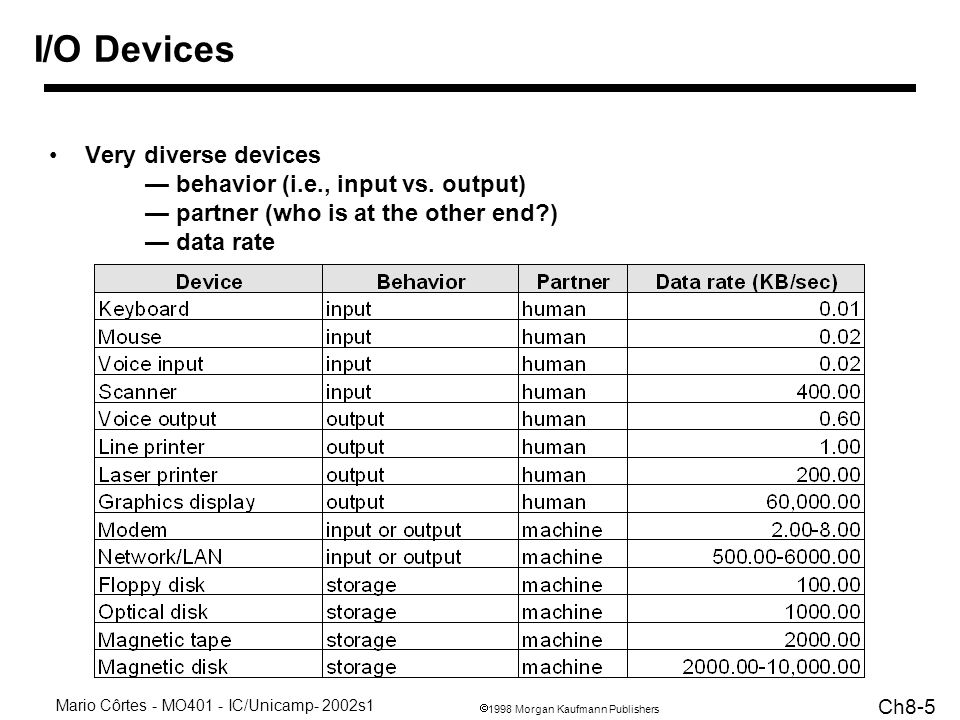 1998 Morgan Kaufmann Publishers Mario Côrtes - MO401 - IC/Unicamp- 2002s1 Ch8-16 Some Example Problems asynchronous handshaking protocol - read data in memory and receive it in an I/O device Lets look at some examples from the text Performance Analysis of Synchronous vs.