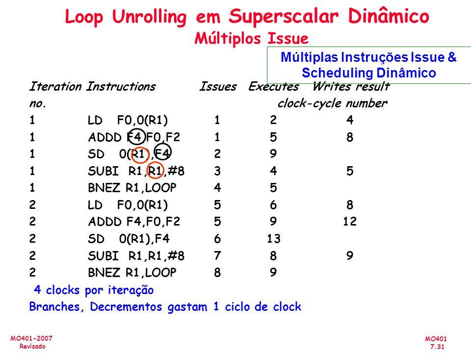 MO401 7.31 MO401-2007 Revisado Loop Unrolling em Superscalar Dinâmico Múltiplos Issue Iteration InstructionsIssues ExecutesWrites result no. clock-cyc