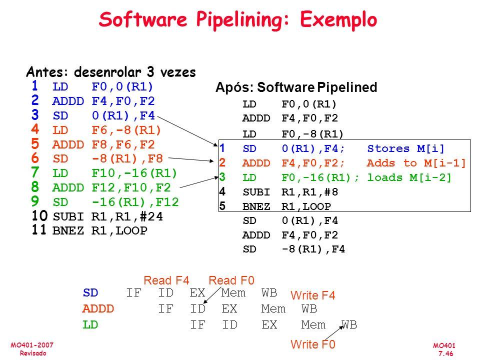 MO401 7.46 MO401-2007 Revisado Antes: desenrolar 3 vezes 1 LDF0,0(R1) 2 ADDDF4,F0,F2 3 SD0(R1),F4 4 LDF6,-8(R1) 5 ADDDF8,F6,F2 6 SD-8(R1),F8 7 LDF10,-