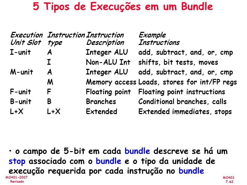 MO401 7.62 MO401-2007 Revisado 5 Tipos de Execuções em um Bundle Execution InstructionInstruction Example Unit SlottypeDescriptionInstructions I-unitA