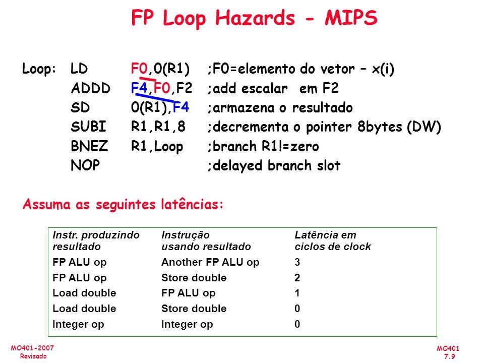 MO401 7.9 MO401-2007 Revisado FP Loop Hazards - MIPS Instr. produzindoInstruçãoLatência em resultadousando resultado ciclos de clock FP ALU opAnother
