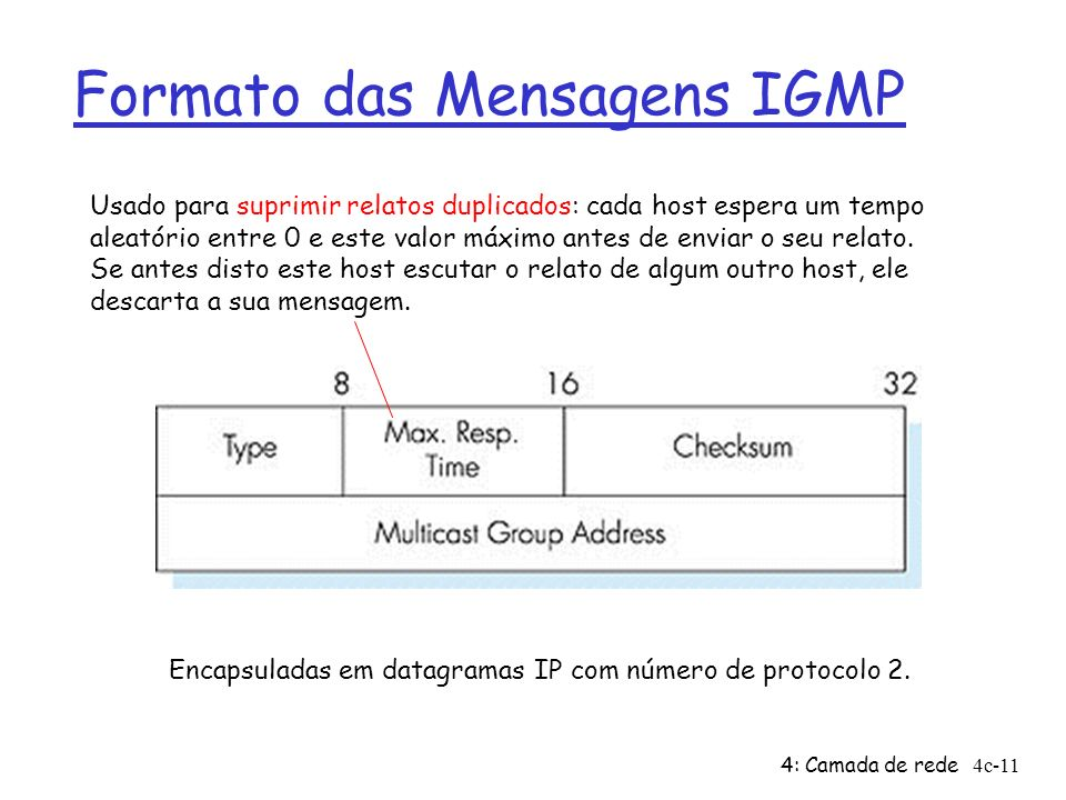 4: Camada de rede4c-11 Formato das Mensagens IGMP Usado para suprimir relatos duplicados: cada host espera um tempo aleatório entre 0 e este valor máx