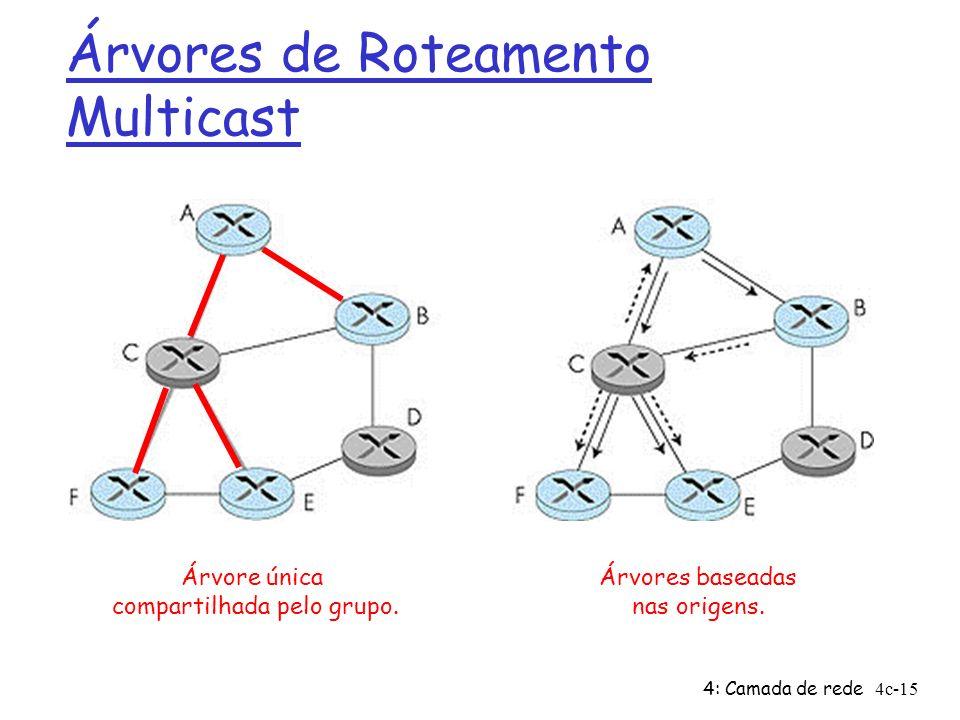 4: Camada de rede4c-15 Árvores de Roteamento Multicast Árvore única compartilhada pelo grupo. Árvores baseadas nas origens.