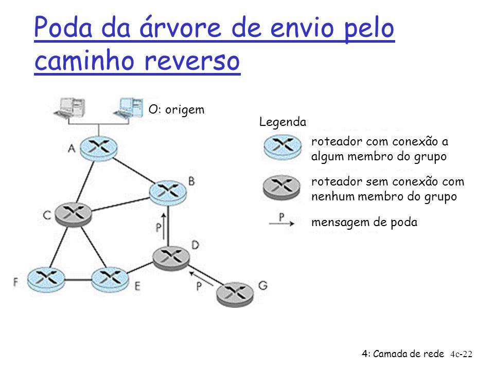 4: Camada de rede4c-22 Poda da árvore de envio pelo caminho reverso Legenda roteador sem conexão com nenhum membro do grupo roteador com conexão a alg
