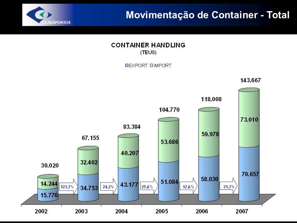 Movimentação de Container - Total CEARÁPORTOS