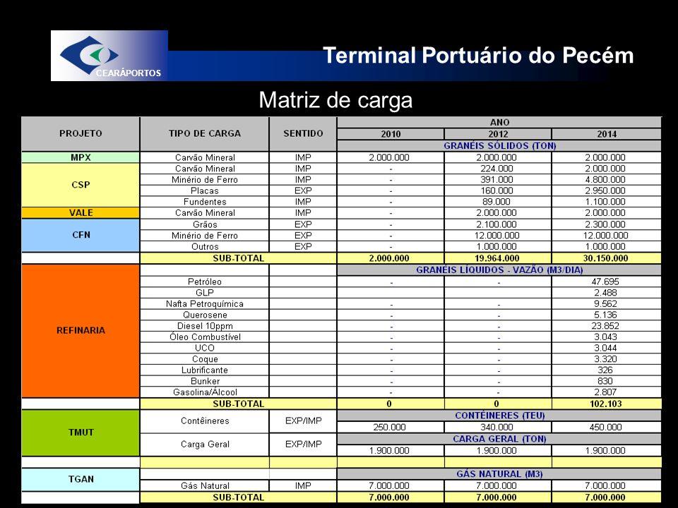 Terminal Portuário do Pecém CEARÁPORTOS Matriz de carga