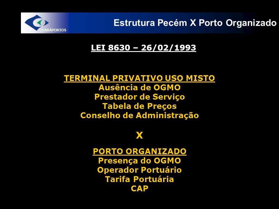 Estrutura Pecém X Porto Organizado CEARÁPORTOS PORTO ORGANIZADO Presença do OGMO Operador Portuário Tarifa Portuária CAP PORTO ORGANIZADO Presença do