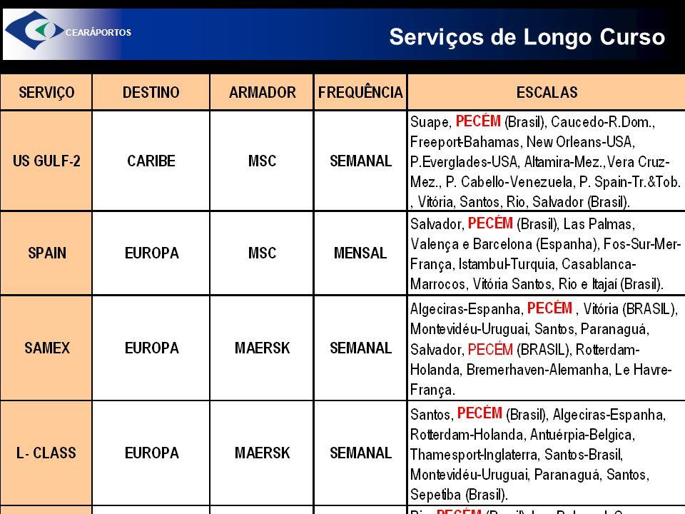 Serviços de Longo Curso CEARÁPORTOS