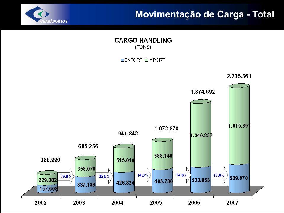Movimentação de Carga - Total CEARÁPORTOS