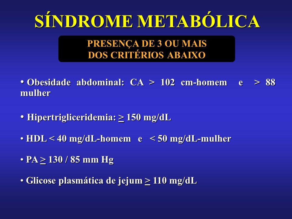 Obesidade abdominal: CA > 102 cm-homem e > 88 mulher Obesidade abdominal: CA > 102 cm-homem e > 88 mulher Hipertrigliceridemia: > 150 mg/dL Hipertrigliceridemia: > 150 mg/dL HDL < 40 mg/dL-homem e < 50 mg/dL-mulher HDL < 40 mg/dL-homem e < 50 mg/dL-mulher PA > 130 / 85 mm Hg PA > 130 / 85 mm Hg Glicose plasmática de jejum > 110 mg/dL Glicose plasmática de jejum > 110 mg/dL SÍNDROME METABÓLICA PRESENÇA DE 3 OU MAIS DOS CRITÉRIOS ABAIXO