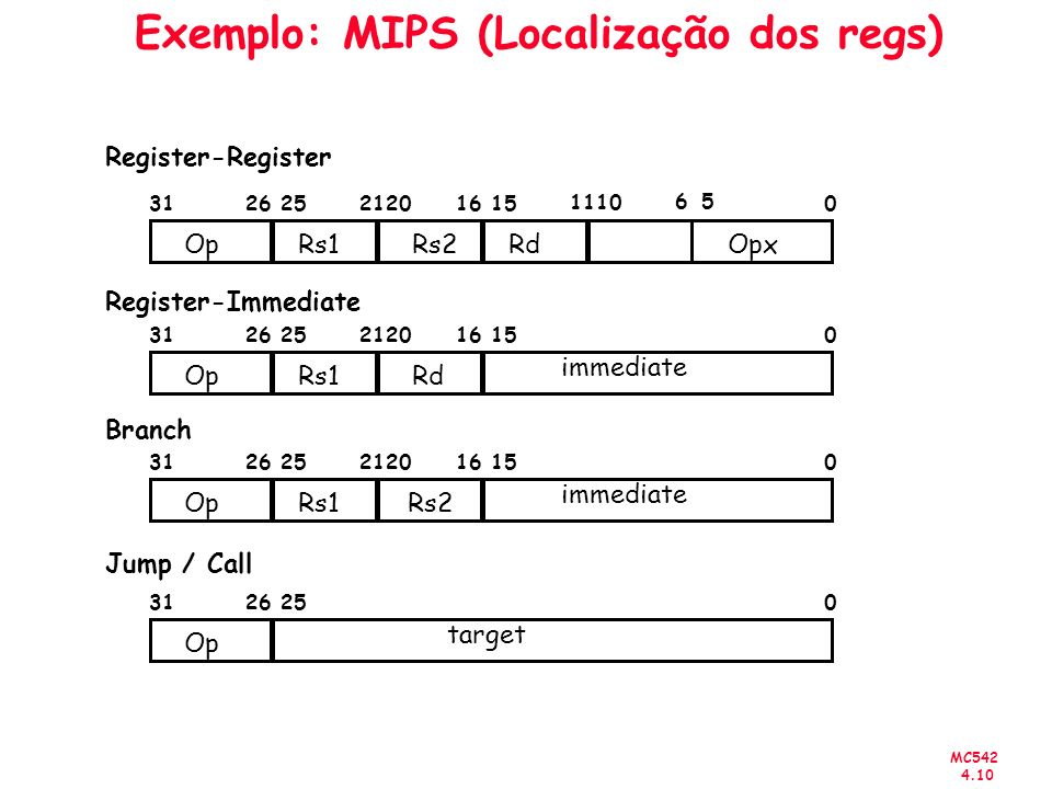 MC542 4.10 Exemplo: MIPS (Localização dos regs) Op 312601516202125 Rs1Rd immediate Op 3126025 Op 312601516202125 Rs1Rs2 target RdOpx Register-Register