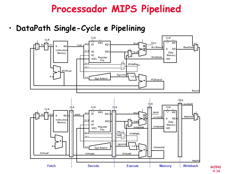 MC542 4.16 Processador MIPS Pipelined DataPath Single-Cycle e Pipelining
