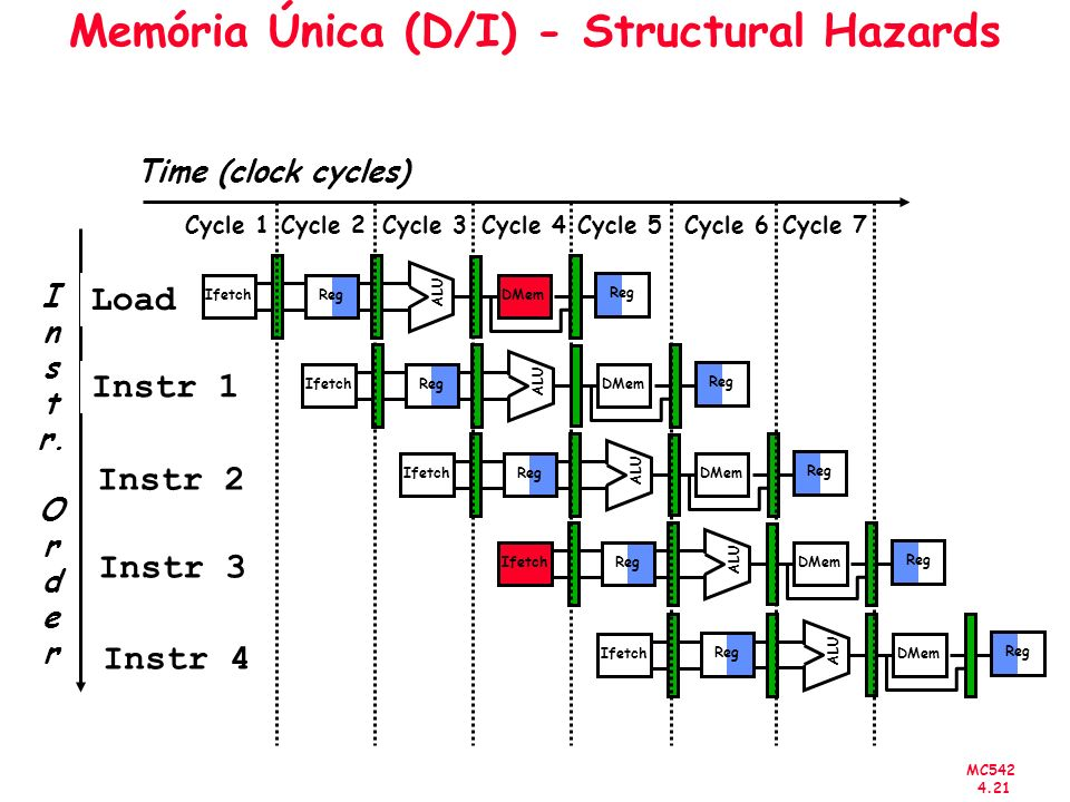 MC542 4.21 Memória Única (D/I) - Structural Hazards I n s t r. O r d e r Time (clock cycles) Load Instr 1 Instr 2 Instr 3 Instr 4 Reg ALU DMem Ifetch