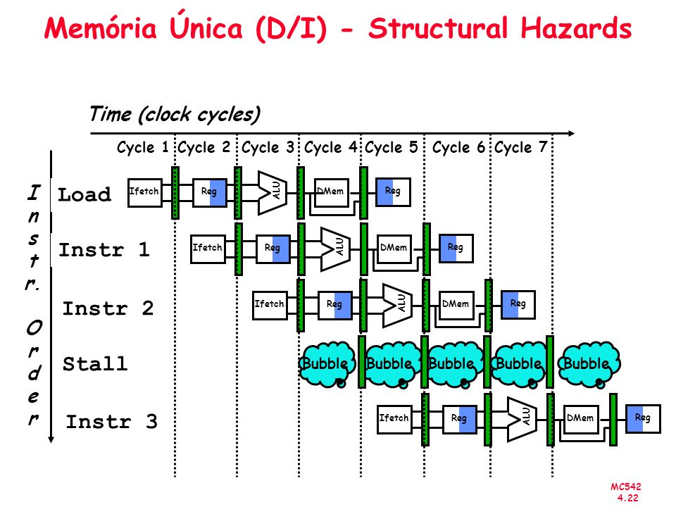 MC542 4.22 Memória Única (D/I) - Structural Hazards I n s t r. O r d e r Time (clock cycles) Load Instr 1 Instr 2 Stall Instr 3 Reg ALU DMem Ifetch Re