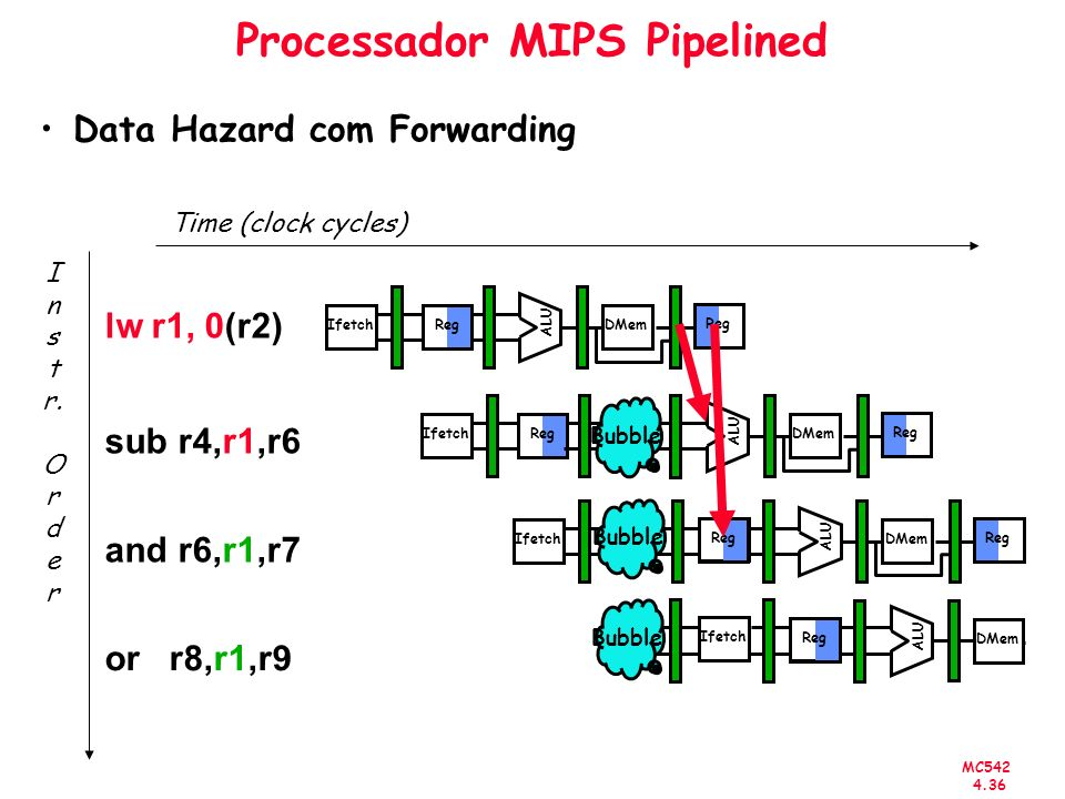 MC542 4.36 Processador MIPS Pipelined Data Hazard com Forwarding Time (clock cycles) or r8,r1,r9 I n s t r. O r d e r lw r1, 0(r2) sub r4,r1,r6 and r6