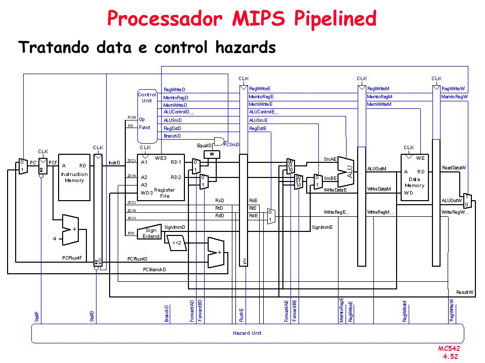 MC542 4.52 Processador MIPS Pipelined Tratando data e control hazards