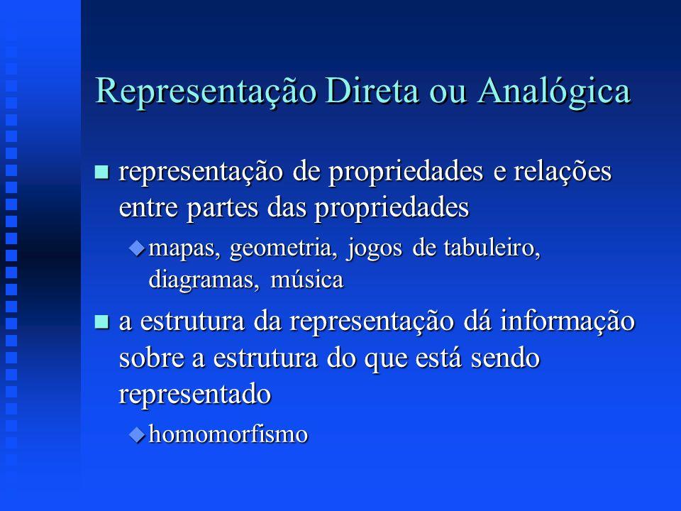 Representação Direta ou Analógica n representação de propriedades e relações entre partes das propriedades u mapas, geometria, jogos de tabuleiro, dia