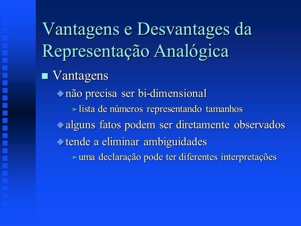 Vantagens e Desvantages da Representação Analógica n Vantagens u não precisa ser bi-dimensional F lista de números representando tamanhos u alguns fat