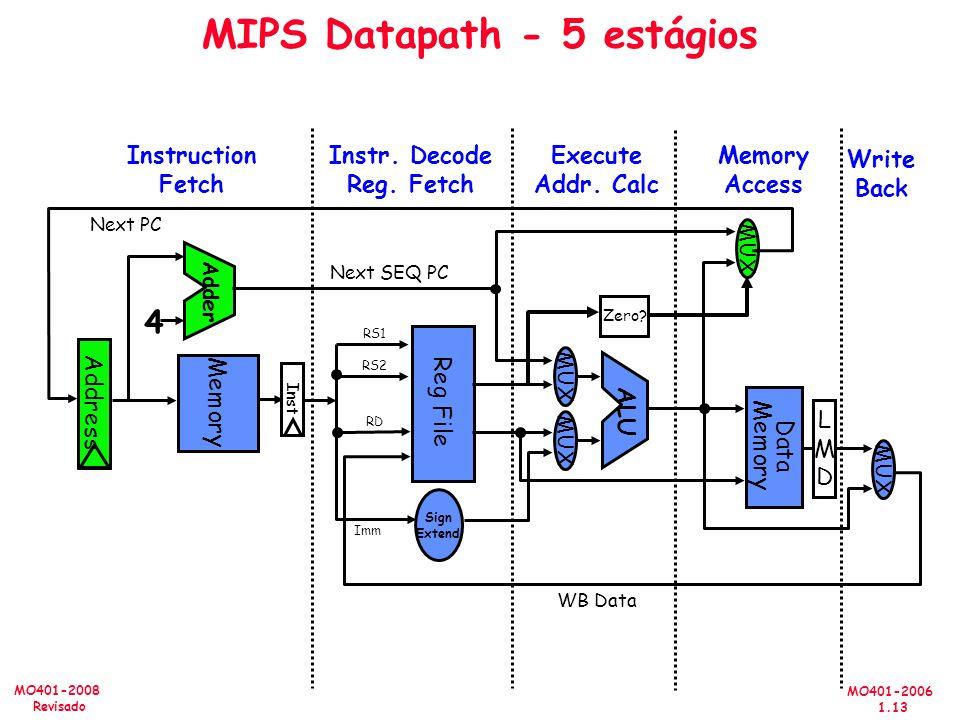 MO401-2006 1.13 MO401-2008 Revisado MIPS Datapath - 5 estágios Memory Access Write Back Instruction Fetch Instr. Decode Reg. Fetch Execute Addr. Calc