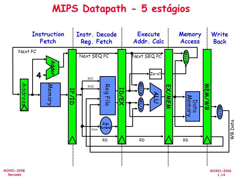 MO401-2006 1.14 MO401-2008 Revisado MIPS Datapath - 5 estágios Memory Access Write Back Instruction Fetch Instr. Decode Reg. Fetch Execute Addr. Calc