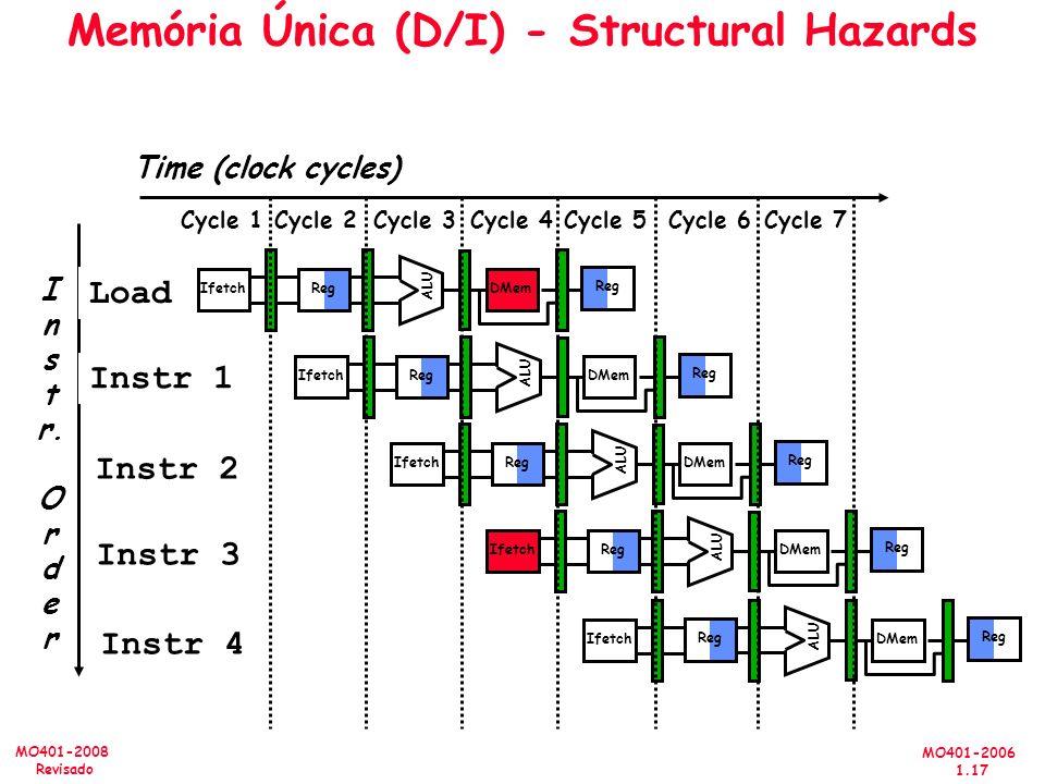 MO401-2006 1.17 MO401-2008 Revisado Memória Única (D/I) - Structural Hazards I n s t r. O r d e r Time (clock cycles) Load Instr 1 Instr 2 Instr 3 Ins
