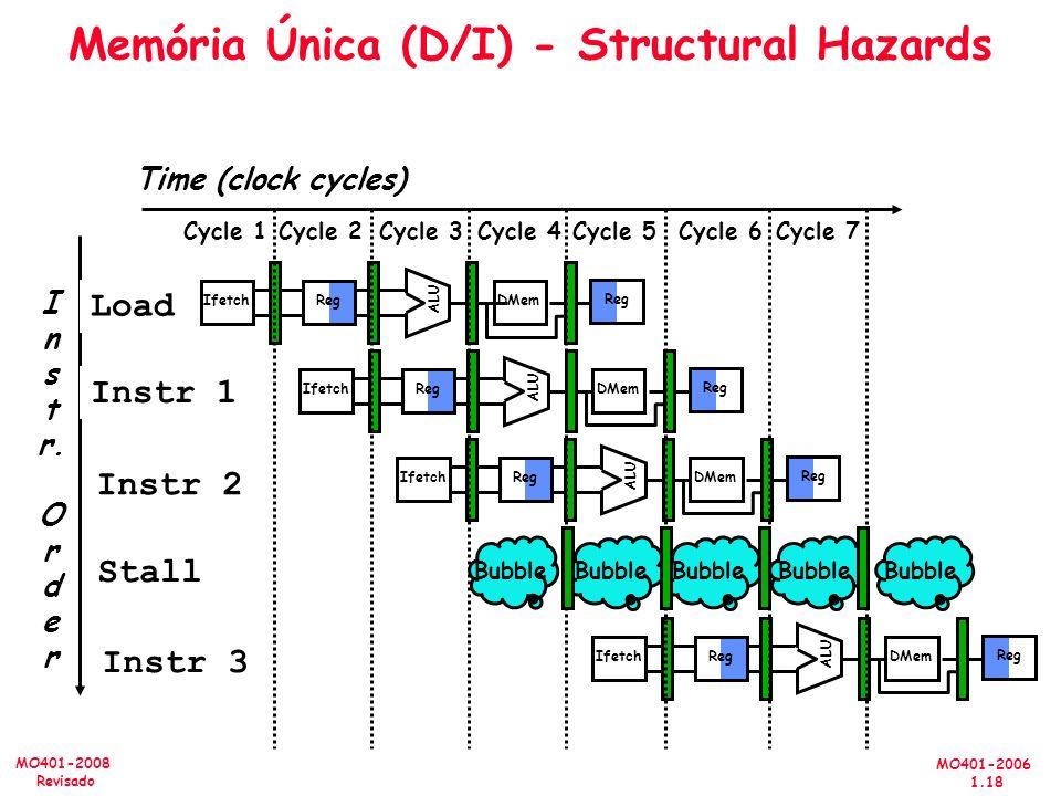 MO401-2006 1.18 MO401-2008 Revisado Memória Única (D/I) - Structural Hazards I n s t r. O r d e r Time (clock cycles) Load Instr 1 Instr 2 Stall Instr