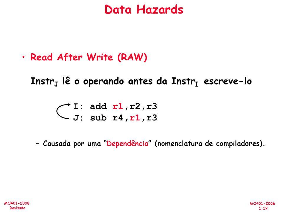 MO401-2006 1.19 MO401-2008 Revisado Read After Write (RAW) Instr J lê o operando antes da Instr I escreve-lo –Causada por uma Dependência (nomenclatur