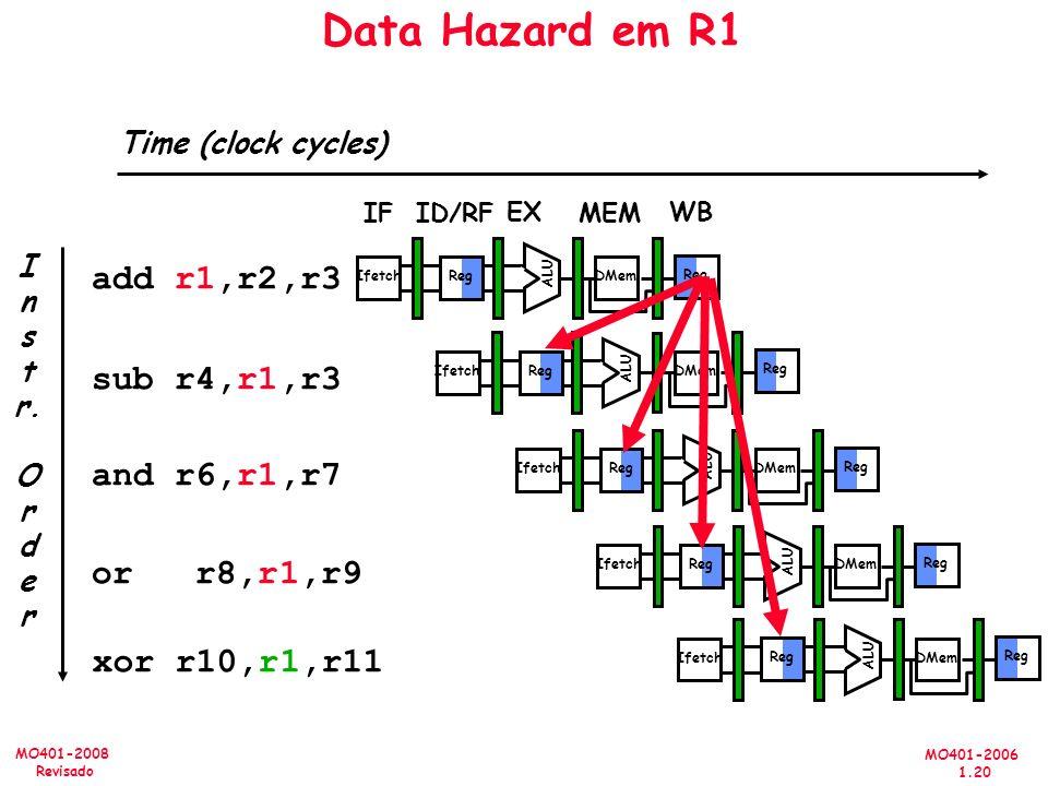 MO401-2006 1.20 MO401-2008 Revisado I n s t r. O r d e r add r1,r2,r3 sub r4,r1,r3 and r6,r1,r7 or r8,r1,r9 xor r10,r1,r11 Reg ALU DMemIfetch Reg ALU