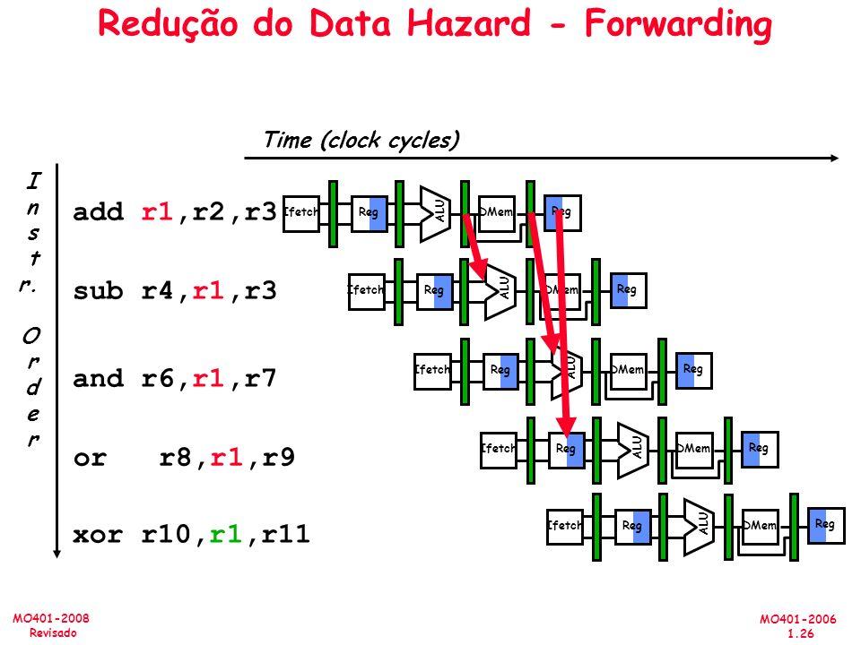MO401-2006 1.26 MO401-2008 Revisado Time (clock cycles) Redução do Data Hazard - Forwarding I n s t r. O r d e r add r1,r2,r3 sub r4,r1,r3 and r6,r1,r