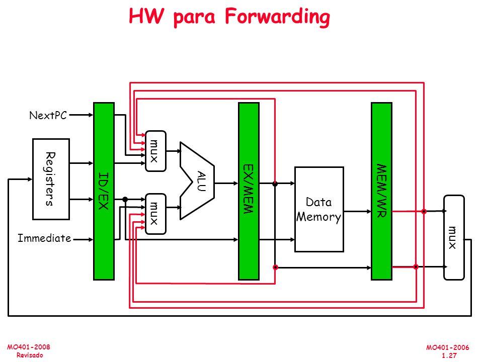 MO401-2006 1.27 MO401-2008 Revisado HW para Forwarding MEM/WR ID/EX EX/MEM Data Memory ALU mux Registers NextPC Immediate mux