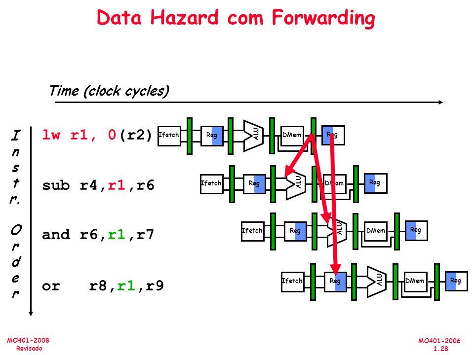 MO401-2006 1.28 MO401-2008 Revisado Time (clock cycles) I n s t r. O r d e r lw r1, 0(r2) sub r4,r1,r6 and r6,r1,r7 or r8,r1,r9 Data Hazard com Forwar