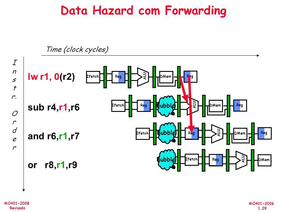 MO401-2006 1.29 MO401-2008 Revisado Data Hazard com Forwarding Time (clock cycles) or r8,r1,r9 I n s t r. O r d e r lw r1, 0(r2) sub r4,r1,r6 and r6,r