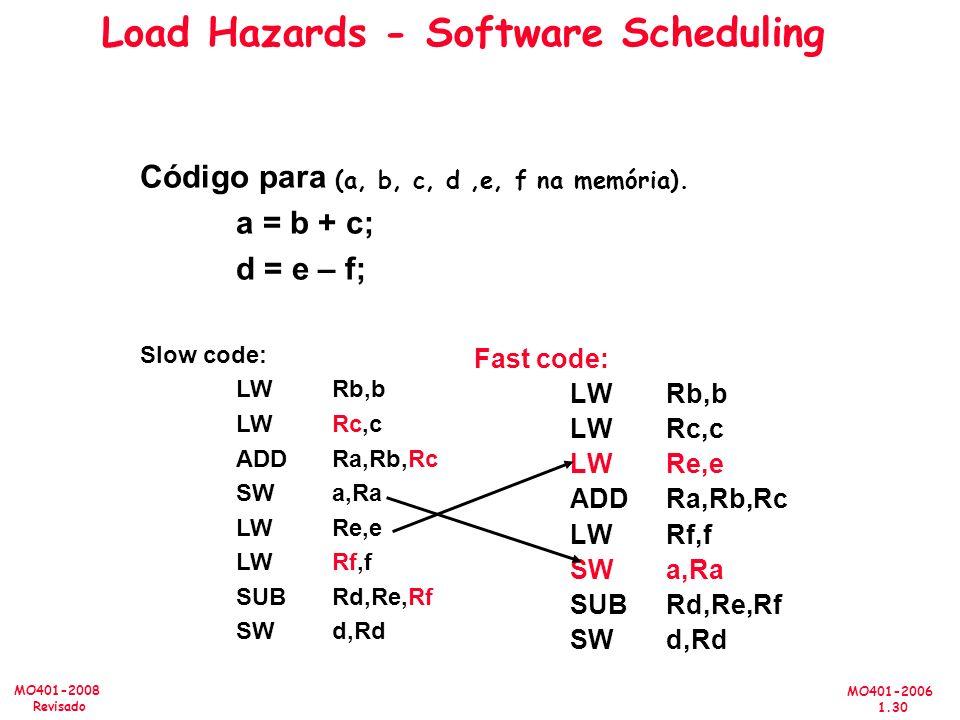 MO401-2006 1.30 MO401-2008 Revisado Código para (a, b, c, d,e, f na memória). a = b + c; d = e – f; Slow code: LW Rb,b LW Rc,c ADD Ra,Rb,Rc SW a,Ra LW