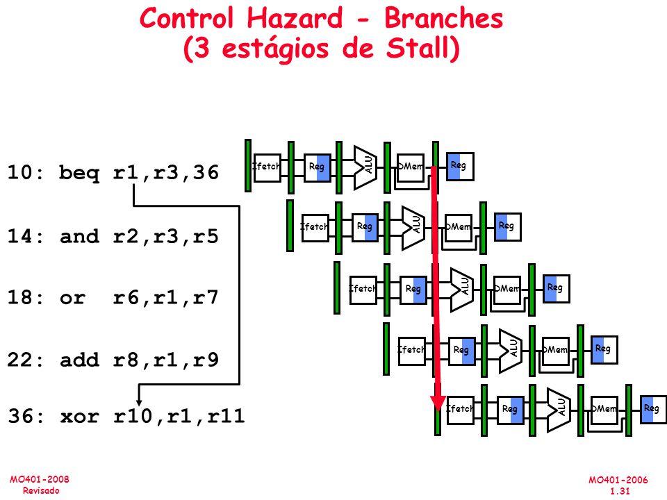 MO401-2006 1.31 MO401-2008 Revisado Control Hazard - Branches (3 estágios de Stall) 10: beq r1,r3,36 14: and r2,r3,r5 18: or r6,r1,r7 22: add r8,r1,r9 36: xor r10,r1,r11 Reg ALU DMemIfetch Reg ALU DMemIfetch Reg ALU DMemIfetch Reg ALU DMemIfetch Reg ALU DMemIfetch Reg