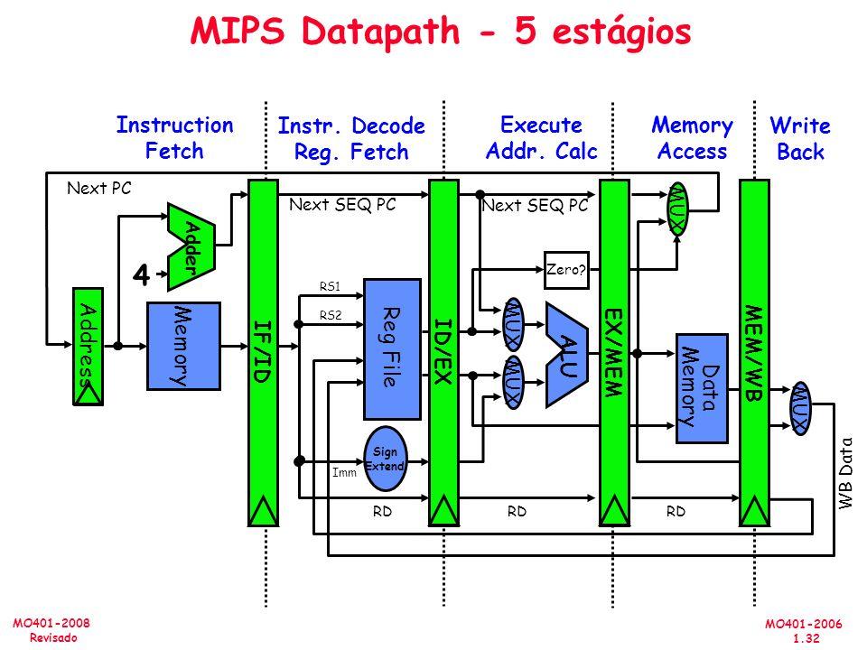 MO401-2006 1.32 MO401-2008 Revisado MIPS Datapath - 5 estágios Memory Access Write Back Instruction Fetch Instr. Decode Reg. Fetch Execute Addr. Calc