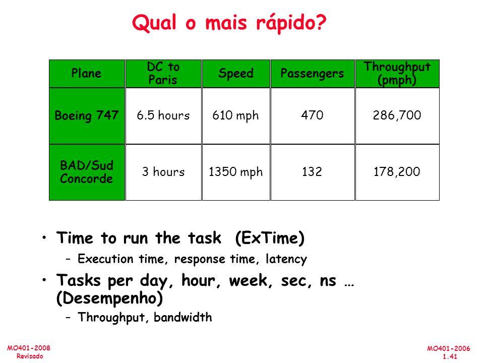 MO401-2006 1.41 MO401-2008 Revisado Qual o mais rápido? Time to run the task (ExTime) –Execution time, response time, latency Tasks per day, hour, wee
