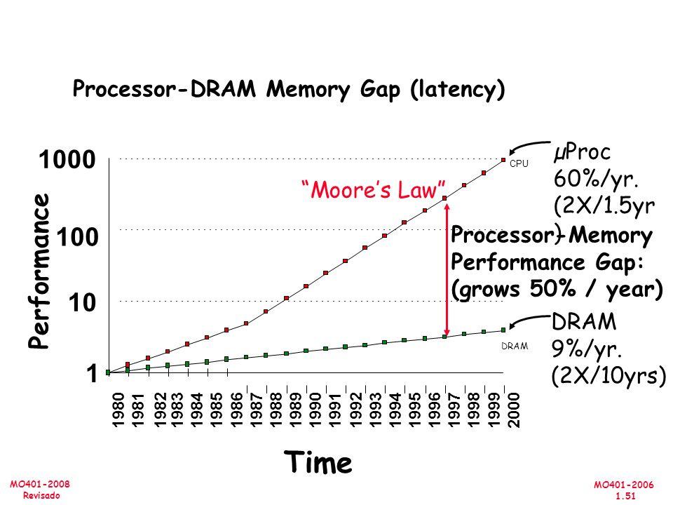 MO401-2006 1.51 MO401-2008 Revisado µProc 60%/yr. (2X/1.5yr ) DRAM 9%/yr. (2X/10yrs) 1 10 100 1000 198019811983198419851986198719881989199019911992199