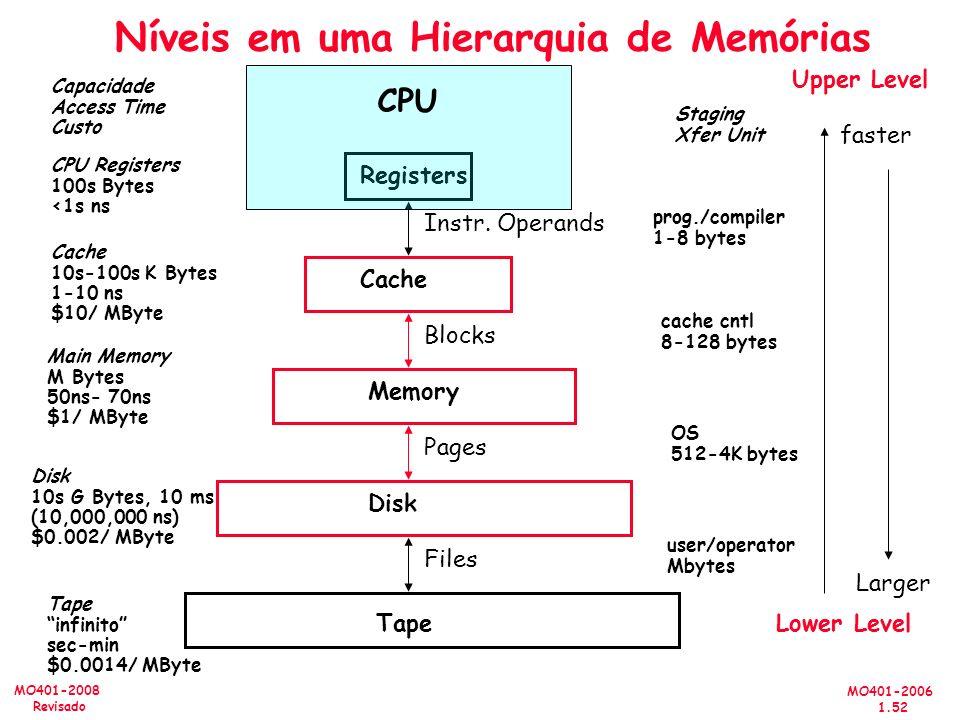 MO401-2006 1.52 MO401-2008 Revisado Níveis em uma Hierarquia de Memórias CPU Registers 100s Bytes <1s ns Cache 10s-100s K Bytes 1-10 ns $10/ MByte Main Memory M Bytes 50ns- 70ns $1/ MByte Disk 10s G Bytes, 10 ms (10,000,000 ns) $0.002/ MByte Capacidade Access Time Custo Tape infinito sec-min $0.0014/ MByte Registers Cache Memory Disk Tape Instr.