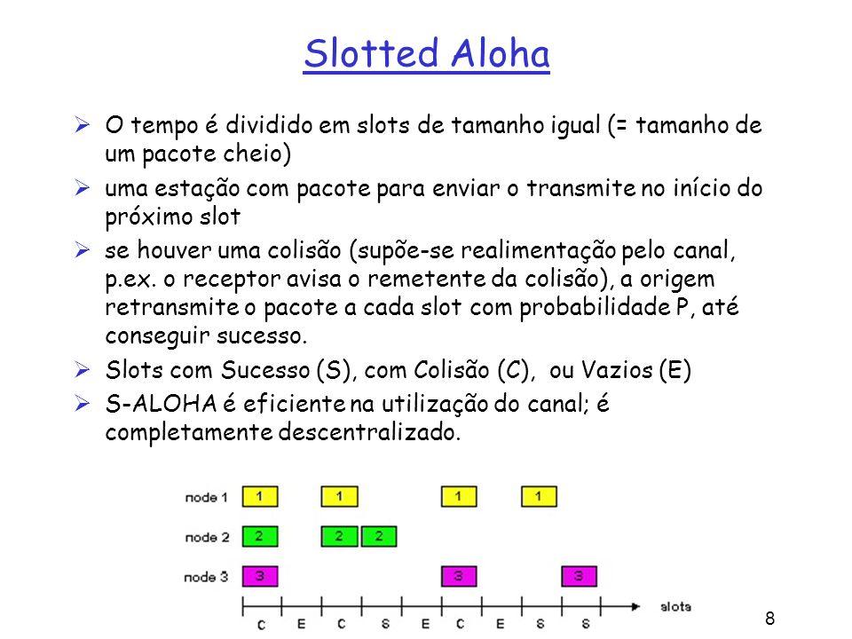 5: Camada de Enlace 5a-18 Slotted Aloha O tempo é dividido em slots de tamanho igual (= tamanho de um pacote cheio) uma estação com pacote para enviar