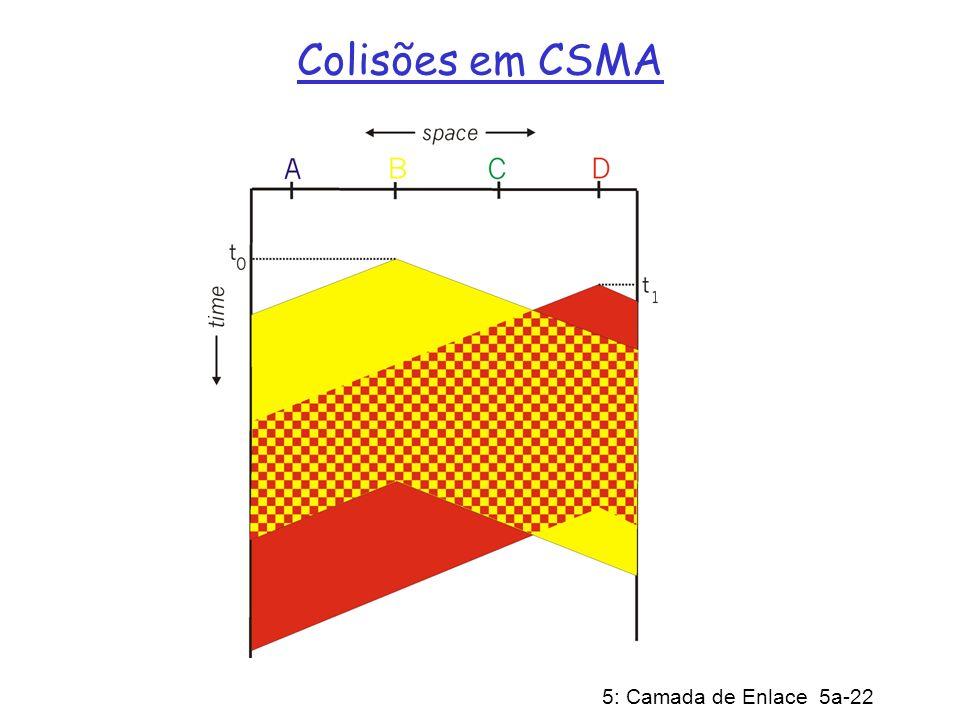 5: Camada de Enlace 5a-22 Colisões em CSMA