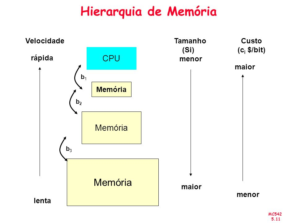 MC542 5.11 Hierarquia de Memória Custo (c i $/bit) maior menor CPU Memória Velocidade rápida lenta Tamanho (Si) menor maior b1b1 b2b2 b3b3