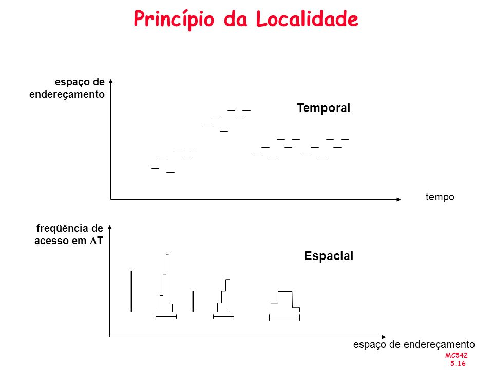 MC542 5.16 Princípio da Localidade espaço de endereçamento tempo freqüência de acesso em T espaço de endereçamento Temporal Espacial