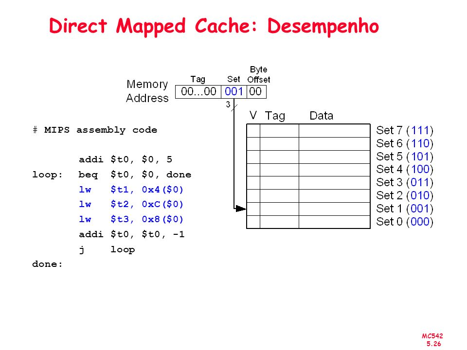 MC542 5.27 Direct Mapped Cache: Desempenho # MIPS assembly code addi $t0, $0, 5 loop: beq $t0, $0, done lw $t1, 0x4($0) lw $t2, 0xC($0) lw $t3, 0x8($0) addi $t0, $t0, -1 j loop done: Miss Rate = 3/15 = 20%