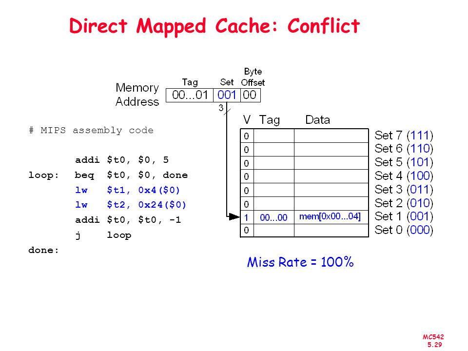 MC542 5.30 N-Way Set Associative Cache