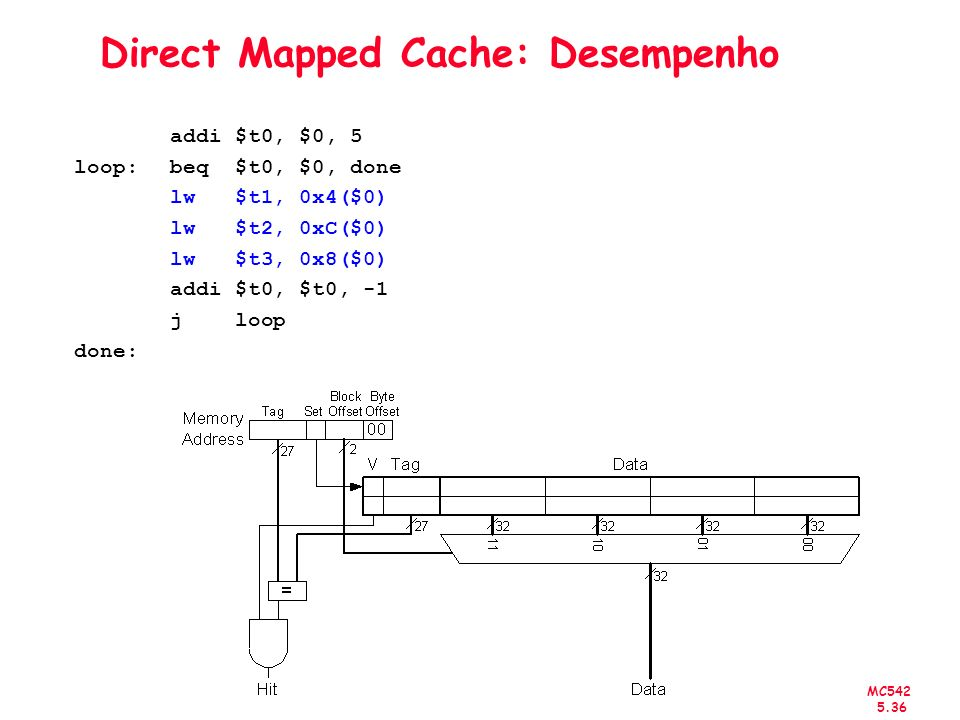 MC542 5.37 Direct Mapped Cache: Desempenho addi $t0, $0, 5 loop:beq $t0, $0, done lw $t1, 0x4($0) lw $t2, 0xC($0) lw $t3, 0x8($0) addi $t0, $t0, -1 j loop done: Miss Rate = 1/15 = 6.67%