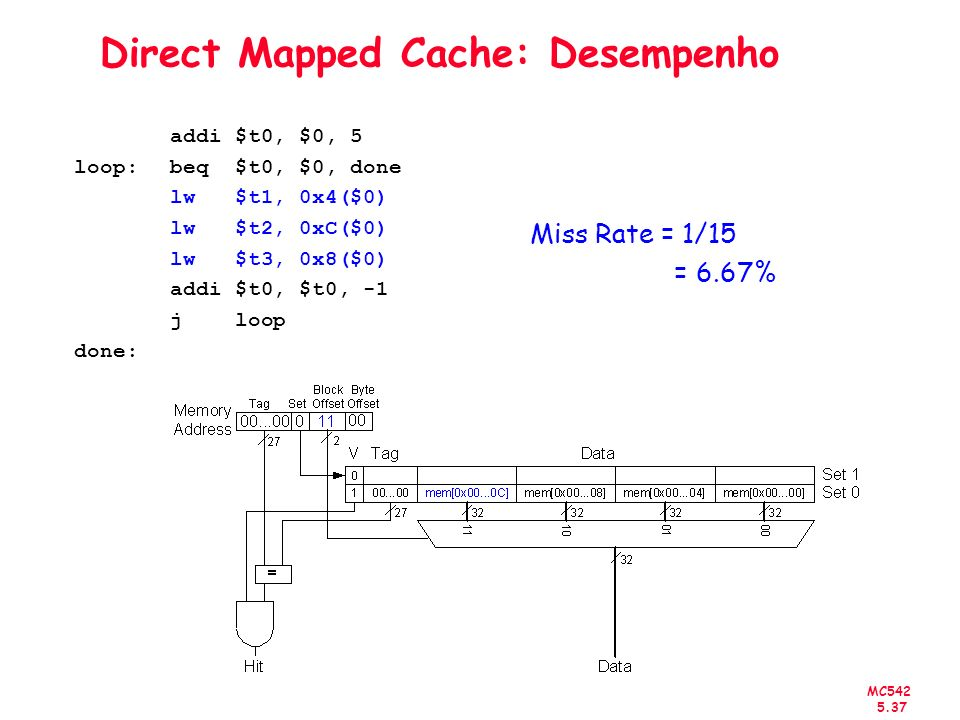 MC542 5.38 Organização de Cache Capacidade: C (em bytes) Block size: b (em bytes) Número de blocks em um set: N Organization Number of Ways (N) Number of Sets (S) Direct Mapped 1 B N-Way Set Associative 1 < N < B B / N Fully Associative B 1